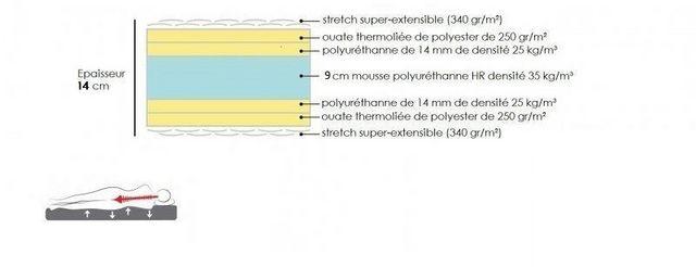 WHITE LABEL - Matelas en mousse-WHITE LABEL-Matelas 140 * 190 cm EXCELLENCE LITERIE épaisseur